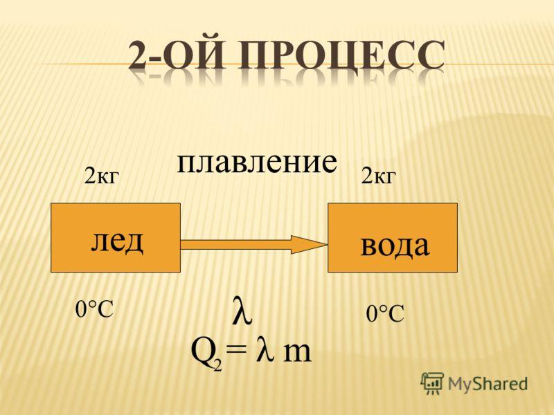 лед вода 0°C плавление Q = λ m 2кг λ 2