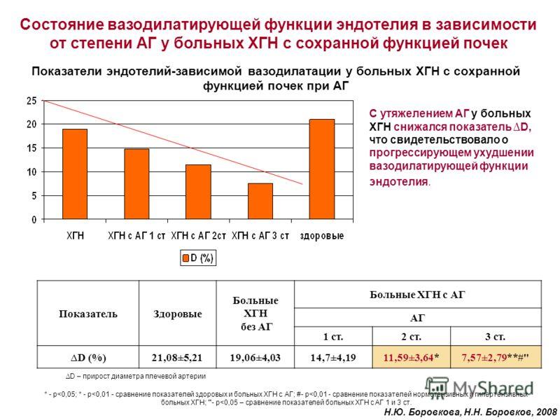 Показатели эндотелий-зависимой вазодилатации у больных ХГН с сохранной функцией почек при АГ D – прирост диаметра плечевой артерии ПоказательЗдоровые Больные ХГН без АГ Больные ХГН с АГ АГ 1 ст.2 ст.3 ст. D (%)21,08±5,2119,06±4,0314,7±4,1911,59±3,64*