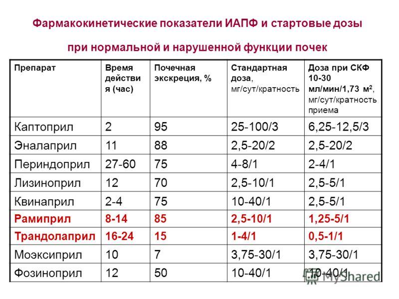 Фармакокинетические показатели ИАПФ и стартовые дозы при нормальной и нарушенной функции почек ПрепаратВремя действи я (час) Почечная экскреция, % Стандартная доза, мг/сут/кратность Доза при СКФ 10-30 мл/мин/1,73 м 2, мг/сут/кратность приема Каптопри