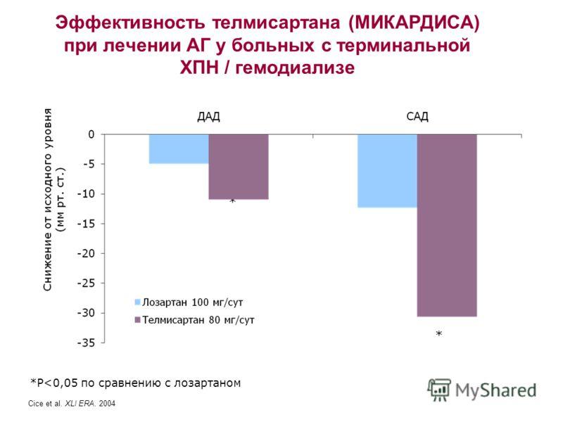 Эффективность телмисартана (МИКАРДИСА) при лечении АГ у больных с терминальной ХПН / гемодиализе Cice et al. XLI ERA. 2004 *P