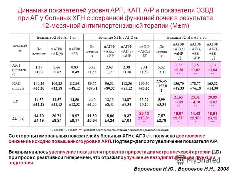 Динамика показателей уровня АРП, КАП, А/Р и показателя ЭЗВД при АГ у больных ХГН с сохранной функцией почек в результате 12-месячной антигипертензивной терапии (M±m) показате ль Больные ХГН с АГ 1 ст.Больные ХГН с АГ 2 ст.Больные ХГН с АГ 3 ст. До ле