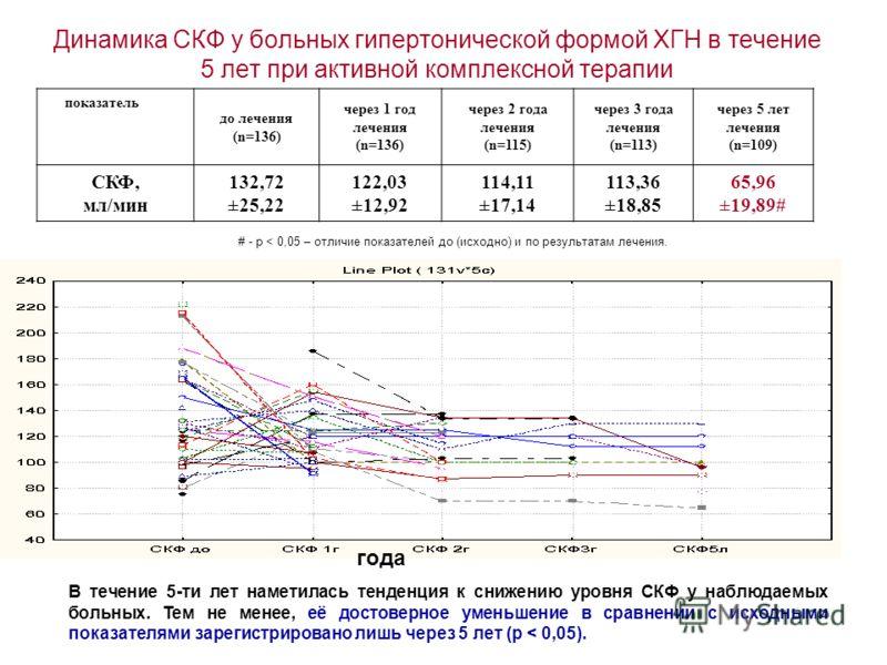 Динамика СКФ у больных гипертонической формой ХГН в течение 5 лет при активной комплексной терапии # - p < 0,05 – отличие показателей до (исходно) и по результатам лечения. В течение 5-ти лет наметилась тенденция к снижению уровня СКФ у наблюдаемых б