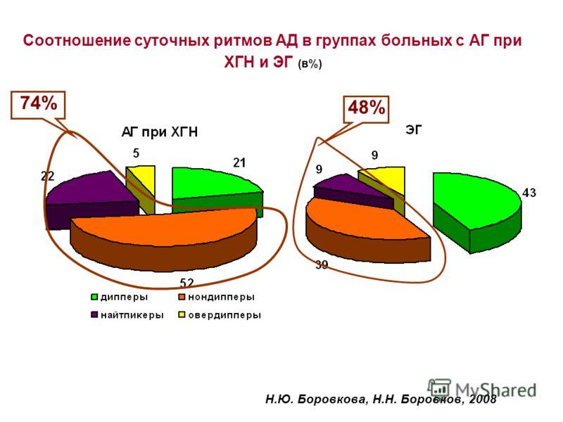 Соотношение суточных ритмов АД в группах больных с АГ при ХГН и ЭГ (в%) Н.Ю. Боровкова, Н.Н. Боровков, 2008 74% 48%