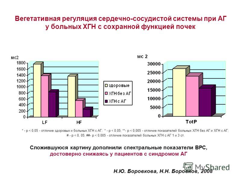 Вегетативная регуляция сердечно-сосудистой системы при АГ у больных ХГН с сохранной функцией почек * - р < 0,05 - отличие здоровых и больных ХГН с АГ; * - р < 0,05; **- р < 0,005 - отличие показателей больных ХГН без АГ и ХГН с АГ; # - р < 0, 05; ##-
