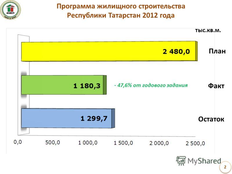 Программа жилищного строительства Республики Татарстан 2012 года тыс.кв.м. Факт Остаток План - 47,6% от годового задания