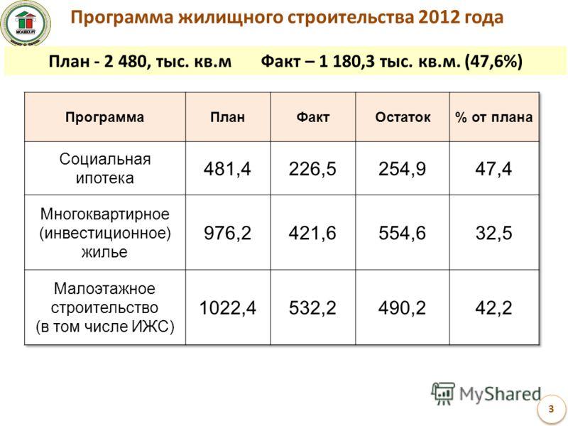 Программа жилищного строительства 2012 года План - 2 480, тыс. кв.м Факт – 1 180,3 тыс. кв.м. (47,6%)