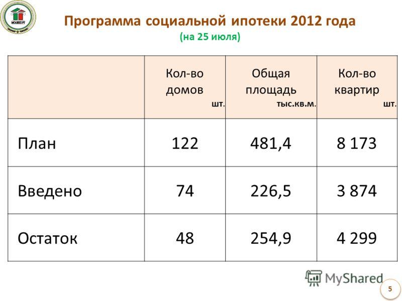 Программа социальной ипотеки 2012 года (на 25 июля) Кол-во домов шт. Общая площадь тыс.кв.м. Кол-во квартир шт. План122481,48 173 Введено74226,53 874 Остаток48254,94 299