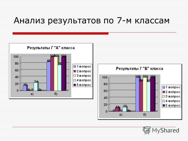 Анализ результатов по 7-м классам