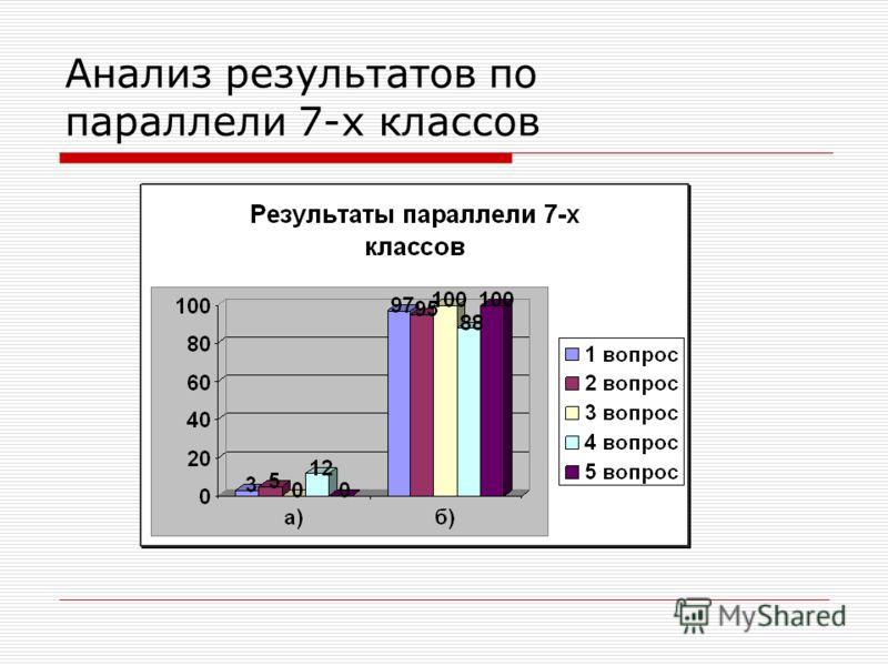 Анализ результатов по параллели 7-х классов