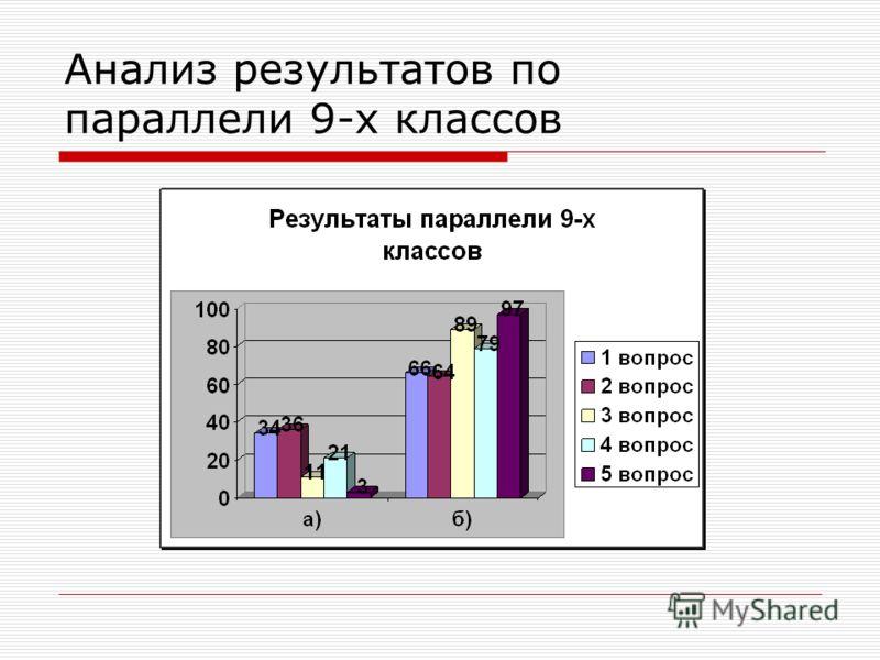 Анализ результатов по параллели 9-х классов