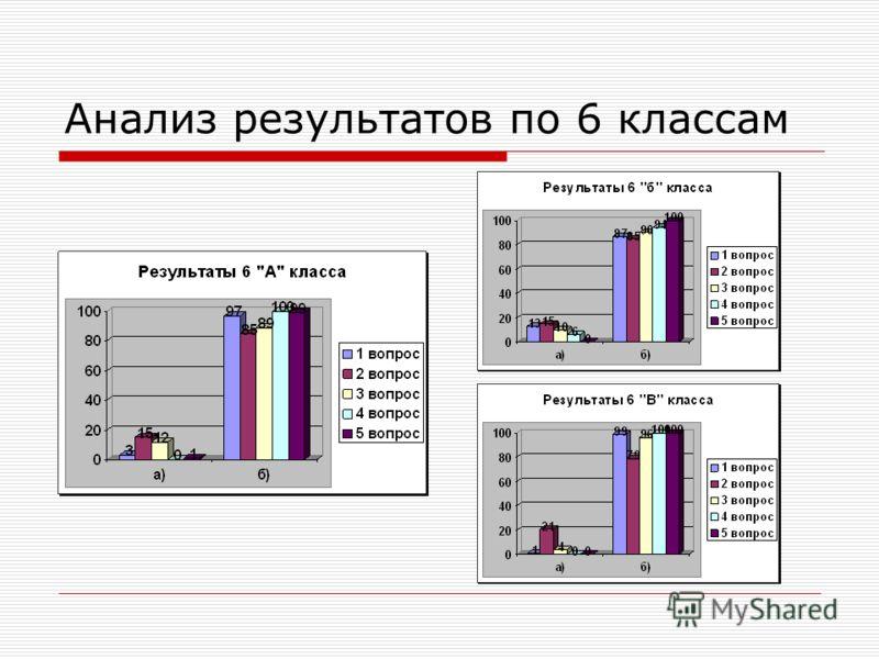 Анализ результатов по 6 классам