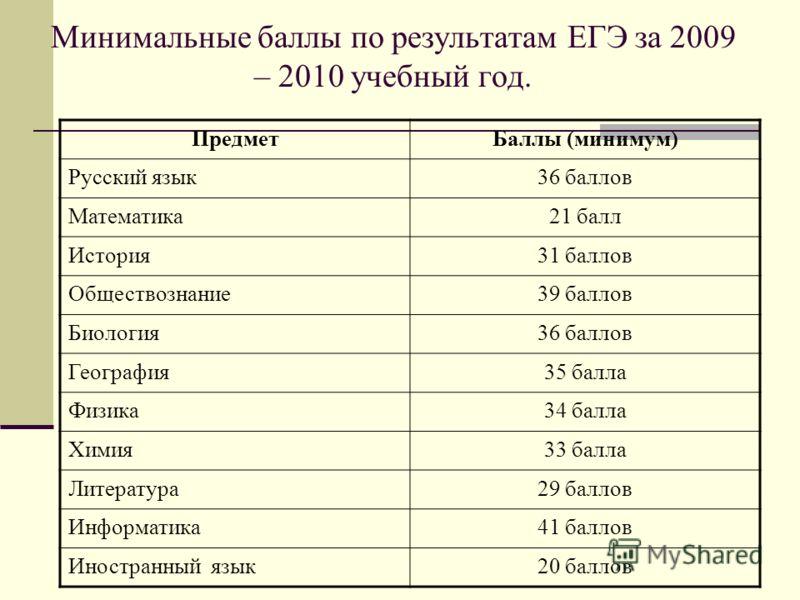 Минимальные баллы по результатам ЕГЭ за 2009 – 2010 учебный год. ПредметБаллы (минимум) Русский язык36 баллов Математика21 балл История31 баллов Обществознание39 баллов Биология36 баллов География35 балла Физика34 балла Химия33 балла Литература29 бал