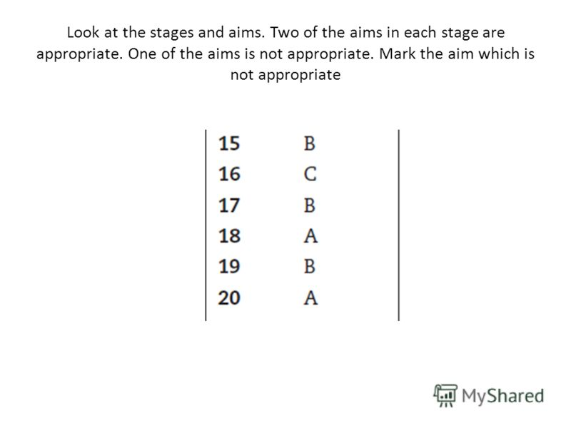 Look at the stages and aims. Two of the aims in each stage are appropriate. One of the aims is not appropriate. Mark the aim which is not appropriate