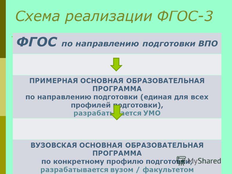 Схема реализации ФГОС-3 ФГОС по направлению подготовки ВПО ПРИМЕРНАЯ ОСНОВНАЯ ОБРАЗОВАТЕЛЬНАЯ ПРОГРАММА по направлению подготовки (единая для всех профилей подготовки), разрабатывается УМО ВУЗОВСКАЯ ОСНОВНАЯ ОБРАЗОВАТЕЛЬНАЯ ПРОГРАММА по конкретному п