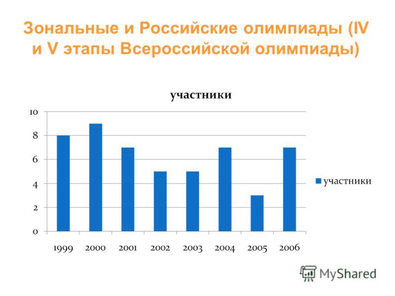 Зональные и Российские олимпиады (IV и V этапы Всероссийской олимпиады)