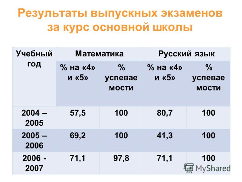 Результаты выпускных экзаменов за курс основной школы Учебный год МатематикаРусский язык % на «4» и «5» % успевае мости % на «4» и «5» % успевае мости 2004 – 2005 57,510080,7100 2005 – 2006 69,210041,3100 2006 - 2007 71,197,871,1100
