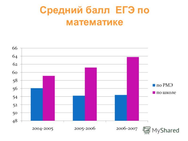 Средний балл ЕГЭ по математике