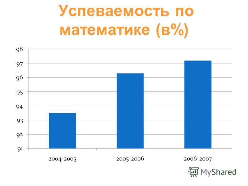 Успеваемость по математике (в%)