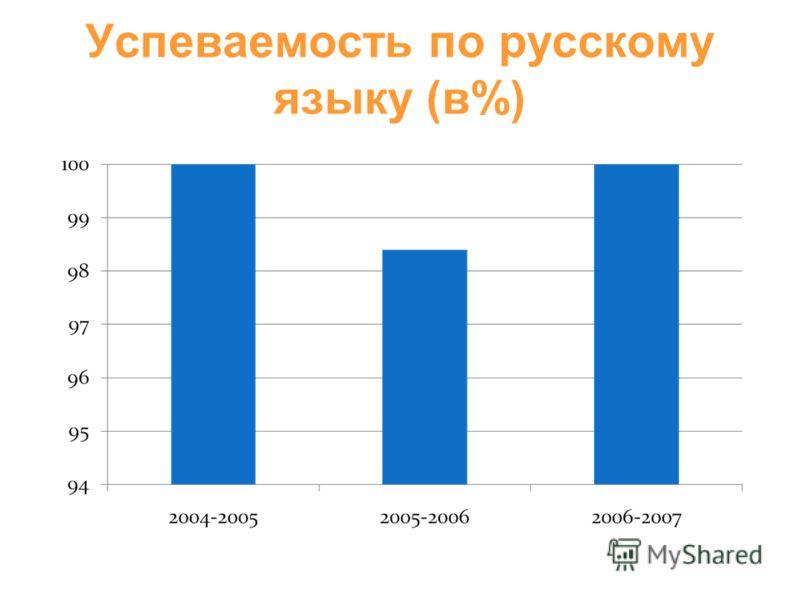 Успеваемость по русскому языку (в%)