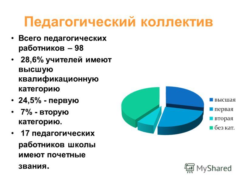 Педагогический коллектив Всего педагогических работников – 98 28,6% учителей имеют высшую квалификационную категорию 24,5% - первую 7% - вторую категорию. 17 педагогических работников школы имеют почетные звания.