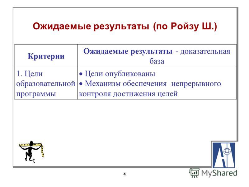 4 Ожидаемые результаты (по Ройзу Ш.) Критерии Ожидаемые результаты - доказательная база 1. Цели образовательной программы Цели опубликованы Механизм обеспечения непрерывного контроля достижения целей