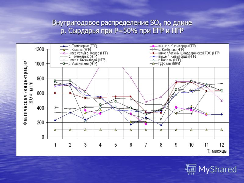 Внутригодовое распределение SO 4 по длине р. Сырдарья при Р=50% при ЕГР и НГР