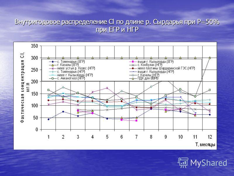 Внутригодовое распределение Cl по длине р. Сырдарья при Р=50% при ЕГР и НГР