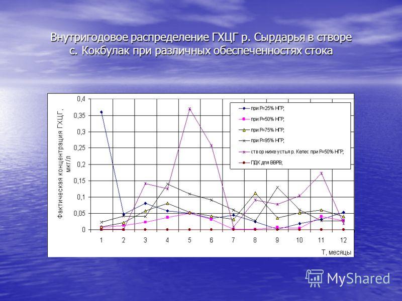 Внутригодовое распределение ГХЦГ р. Сырдарья в створе с. Кокбулак при различных обеспеченностях стока