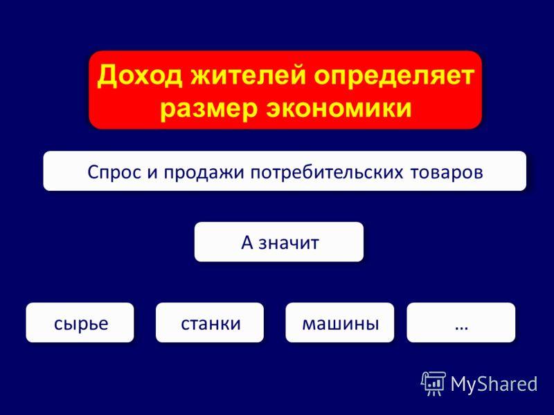www.kachalov.com Доход жителей определяет размер экономики Спрос и продажи потребительских товаров А значит сырьестанкимашины…