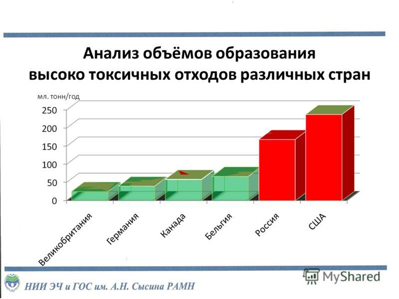 Анализ объёмов образования высоко токсичных отходов различных стран мл. тонн/год