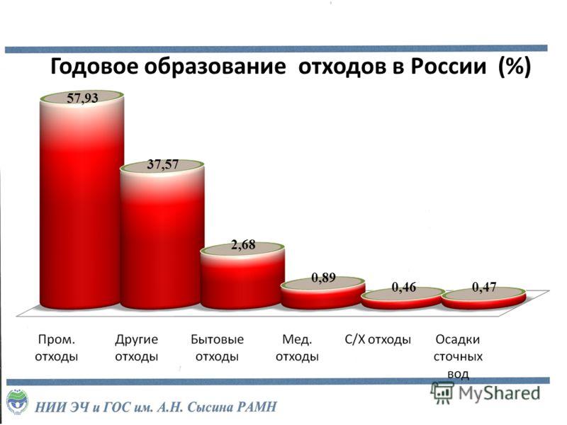 Годовое образование отходов в России (%) 57,93 37,57 2,68 0,460,47 0,89