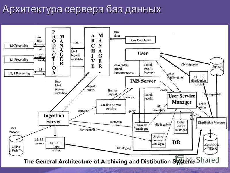 Архитектура сервера баз данных