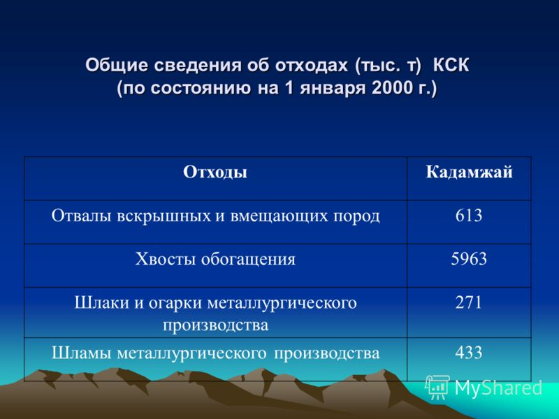 Общие сведения об отходах (тыс. т) КСК (по состоянию на 1 января 2000 г.) ОтходыКадамжай Отвалы вскрышных и вмещающих пород613 Хвосты обогащения5963 Шлаки и огарки металлургического производства 271 Шламы металлургического производства433