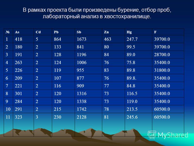 В рамках проекта были произведены бурение, отбор проб, лабораторный анализ в хвостохранилище. AsCdPbSbZnHgF 141858641673463247.739700.0 218021338418099.539700.0 3191212811968489.028700.0 4263212410067675.835400.0 522621199558389.831800.0 620921078777