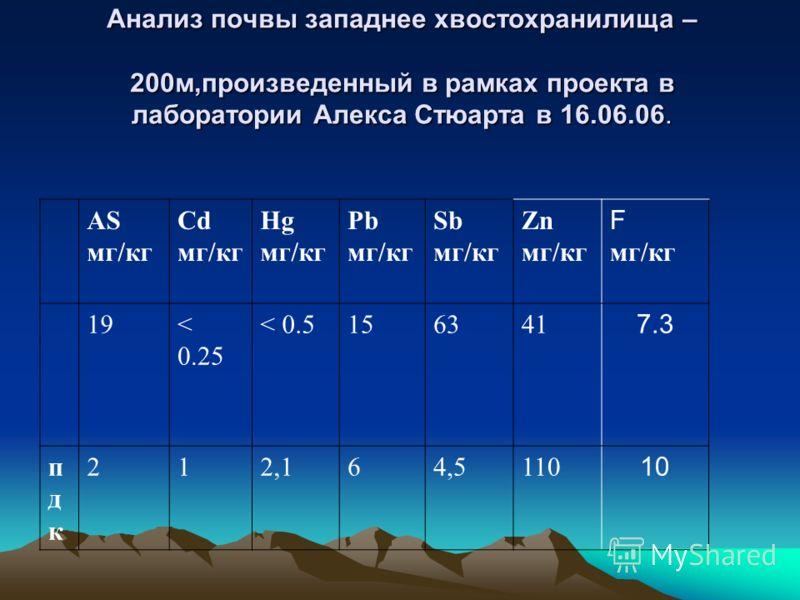 Анализ почвы западнее хвостохранилища – 200м,произведенный в рамках проекта в лаборатории Алекса Стюарта в 16.06.06. AS мг/кг Cd мг/кг Hg мг/кг Pb мг/кг Sb мг/кг Zn мг/кг F мг/кг 19< 0.25 < 0.5156341 7.3 пдкпдк 212,164,5110 10