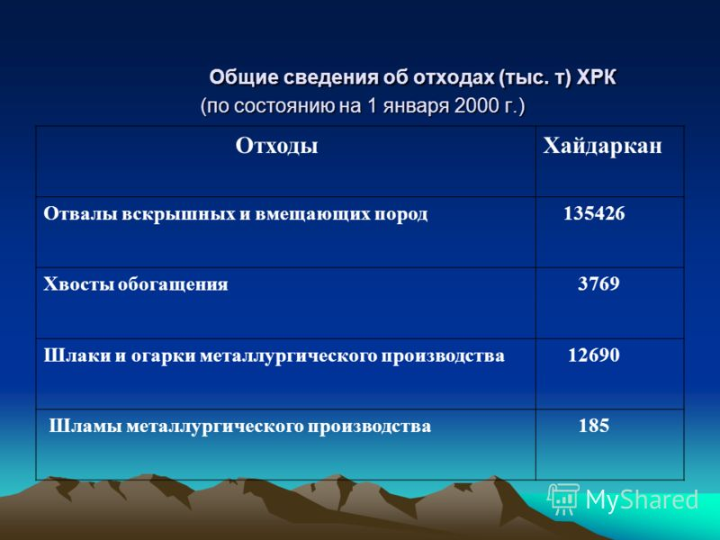 Общие сведения об отходах (тыс. т) ХРК (по состоянию на 1 января 2000 г.) Общие сведения об отходах (тыс. т) ХРК (по состоянию на 1 января 2000 г.) ОтходыХайдаркан Отвалы вскрышных и вмещающих пород 135426 Хвосты обогащения 3769 Шлаки и огарки металл