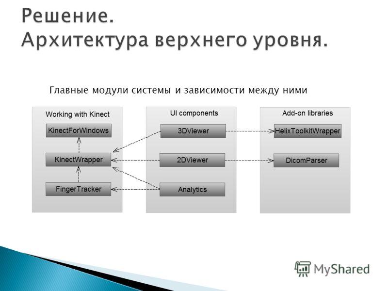 Главные модули системы и зависимости между ними