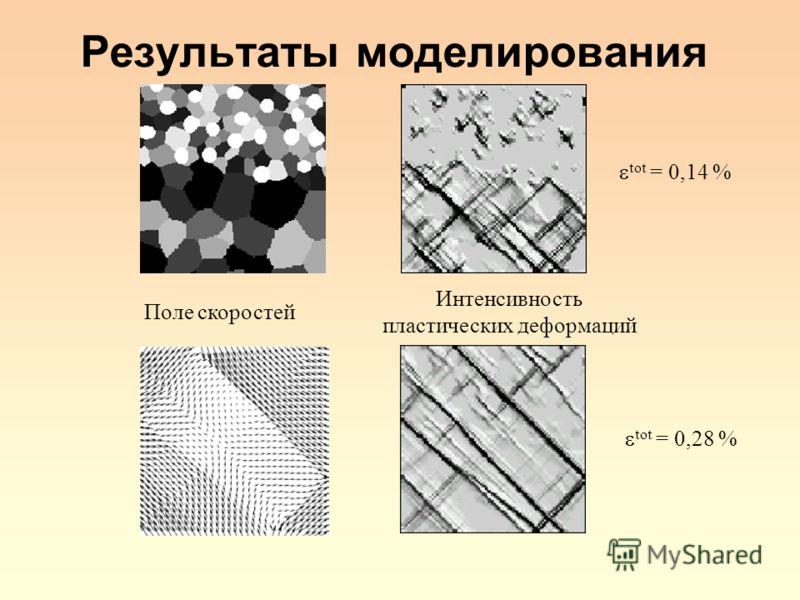 Результаты моделирования Поле скоростей Интенсивность пластических деформаций tot = 0,14 % tot = 0,28 %