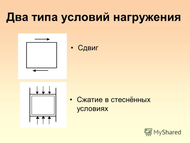 Два типа условий нагружения Сжатие в стеснённых условиях Сдвиг