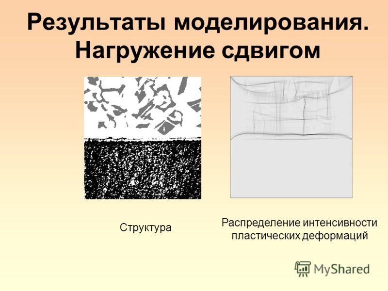 Результаты моделирования. Нагружение сдвигом Структура Распределение интенсивности пластических деформаций