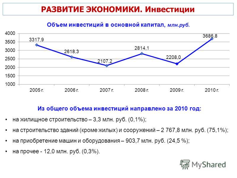 РАЗВИТИЕ ЭКОНОМИКИ. Инвестиции Объем инвестиций в основной капитал, млн.руб. Из общего объема инвестиций направлено за 2010 год: на жилищное строительство – 3,3 млн. руб. (0,1%); на строительство зданий (кроме жилых) и сооружений – 2 767,8 млн. руб.