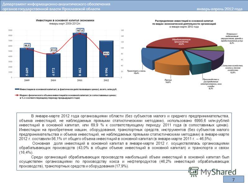 7 В январе-марте 2012 года организациями области (без субъектов малого и среднего предпринимательства, объема инвестиций, не наблюдаемых прямыми статистическими методами), использовано 6995,6 млн.рублей инвестиций в основной капитал, или 69,9 % к соо
