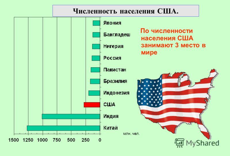 Численность населения США. По численности населения США занимают 3 место в мире млн. чел.