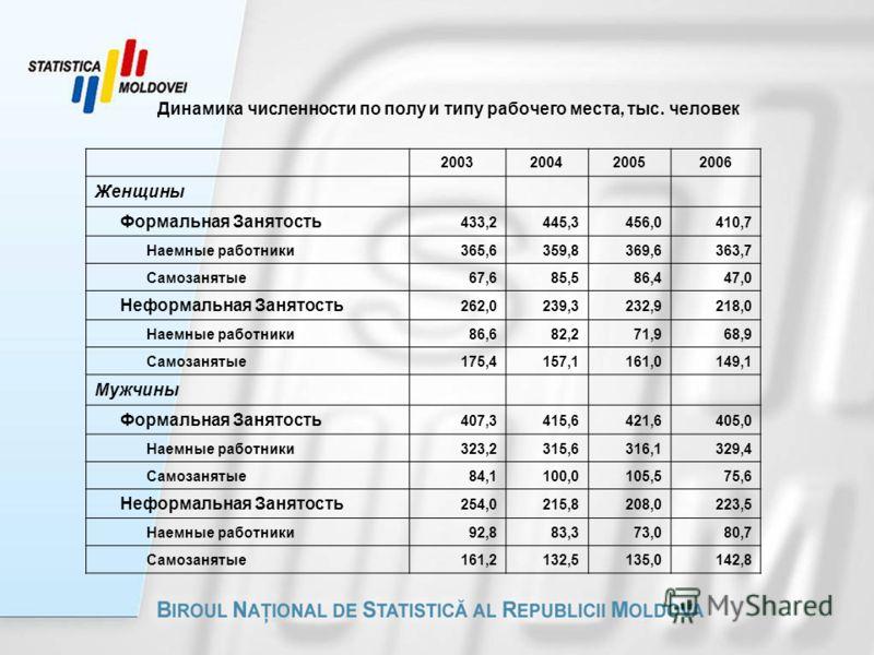 Динамика численности по полу и типу рабочего места, тыс. человек 2003200420052006 Женщины Формальная Занятость 433,2445,3456,0410,7 Наемные работники365,6359,8369,6363,7 Самозанятые67,685,586,447,0 Неформальная Занятость 262,0239,3232,9218,0 Наемные