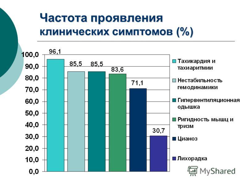 Частота проявления клинических симптомов (%)