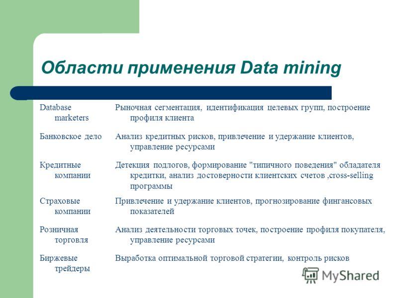 Области применения Data mining Database marketers Рыночная сегментация, идентификация целевых групп, построение профиля клиента Банковское делоАнализ кредитных рисков, привлечение и удержание клиентов, управление ресурсами Кредитные компании Детекция