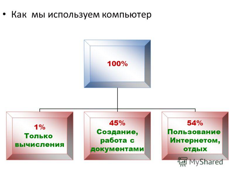 100% 1% Только вычисления 45% Создание, работа с документами 54% Пользование Интернетом, отдых Как мы используем компьютер Как мы используем компьютер