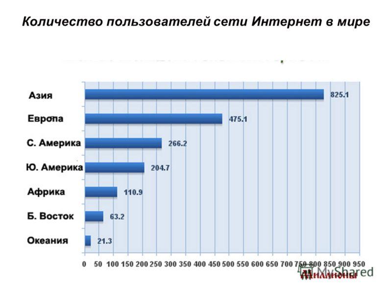 Количество пользователей сети Интернет в мире