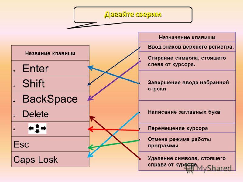 Название клавиши Enter Shift BackSpace Delete Esc Caps Losk Назначение клавиши Ввод знаков верхнего регистра. Стирание символа, стоящего слева от курсора. Завершение ввода набранной строки Написание заглавных букв Перемещение курсора Отмена режима ра