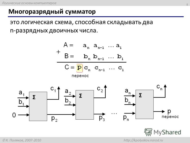 Логические основы компьютеров К. Поляков, 2007-2010 http://kpolyakov.narod.ru Многоразрядный сумматор 8 это логическая схема, способная складывать два n-разрядных двоичных числа. перенос Σ Σ Σ